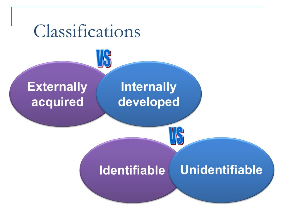 Classifications Externally acquired Internally developed Identifiable Unidentifiable