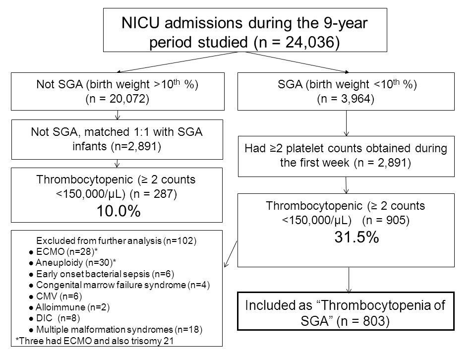 NICU admissions during the 9-year period studied (n = 24,036) SGA (birth weight <10 th %) (n = 3,964) Thrombocytopenic (≥ 2 counts <150,000/µL) (n = 905) 31.5% Had ≥2 platelet counts obtained during the first week (n = 2,891) Not SGA (birth weight >10 th %) (n = 20,072) Thrombocytopenic (≥ 2 counts <150,000/µL) (n = 287) 10.0% Not SGA, matched 1:1 with SGA infants (n=2,891) Included as Thrombocytopenia of SGA (n = 803) Excluded from further analysis (n=102) ● ECMO (n=28)* ● Aneuploidy (n=30)* ● Early onset bacterial sepsis (n=6) ● Congenital marrow failure syndrome (n=4) ● CMV (n=6) ● Alloimmune (n=2) ● DIC (n=8) ● Multiple malformation syndromes (n=18) *Three had ECMO and also trisomy 21