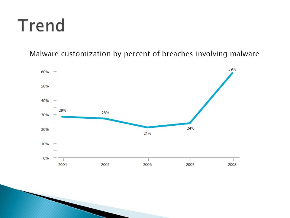Malware customization by percent of breaches involving malware