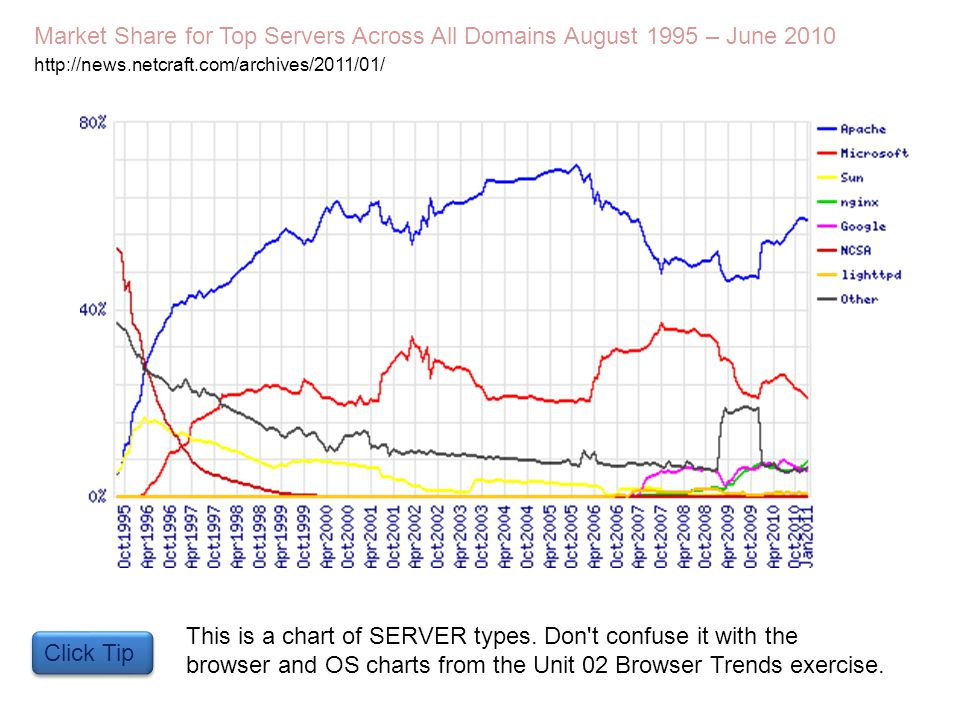 Market Share for Top Servers Across All Domains August 1995 – June 2010 http://news.netcraft.com/archives/2011/01/ Click Tip This is a chart of SERVER types.