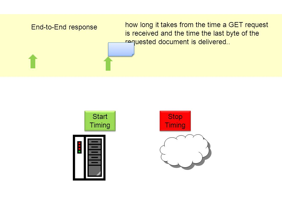 End-to-End response how long it takes from the time a GET request is received and the time the last byte of the requested document is delivered..