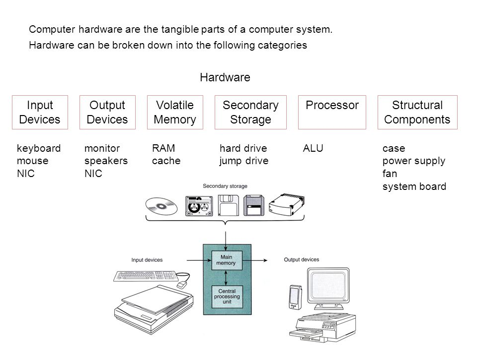 Computer hardware are the tangible parts of a computer system. Hardware can be broken down into the following categories Hardware Input Devices Output