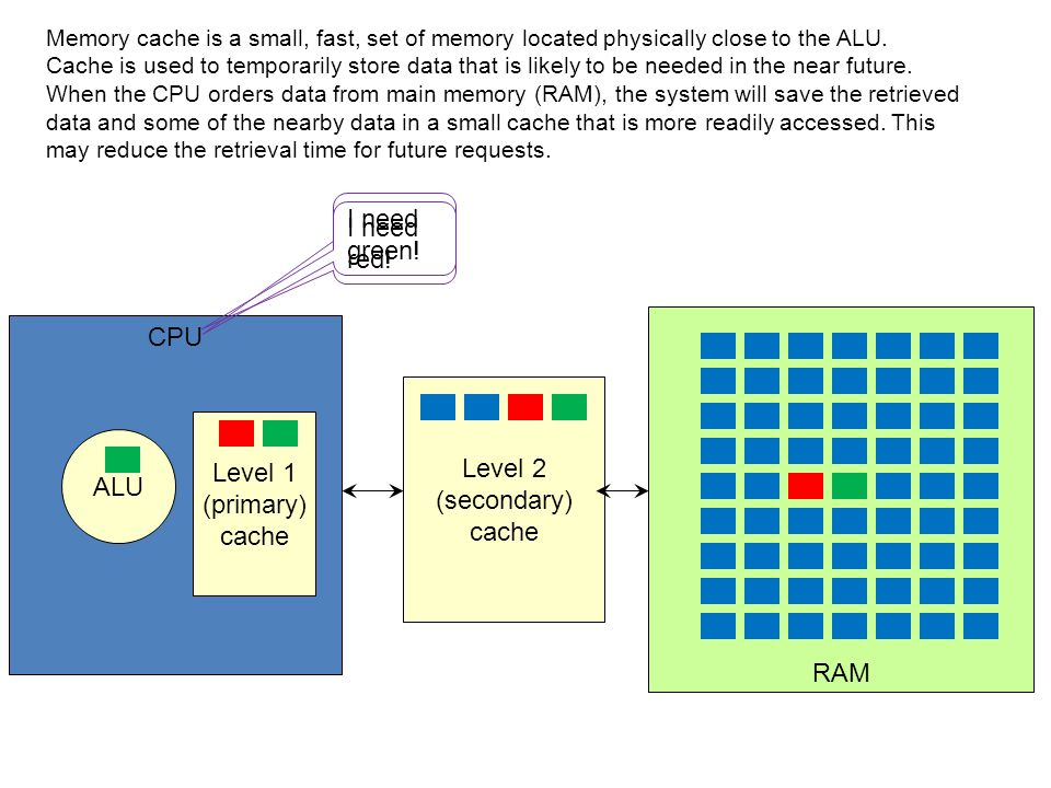CPU RAM Level 1 (primary) cache ALU Level 2 (secondary) cache Memory cache is a small, fast, set of memory located physically close to the ALU. Cache
