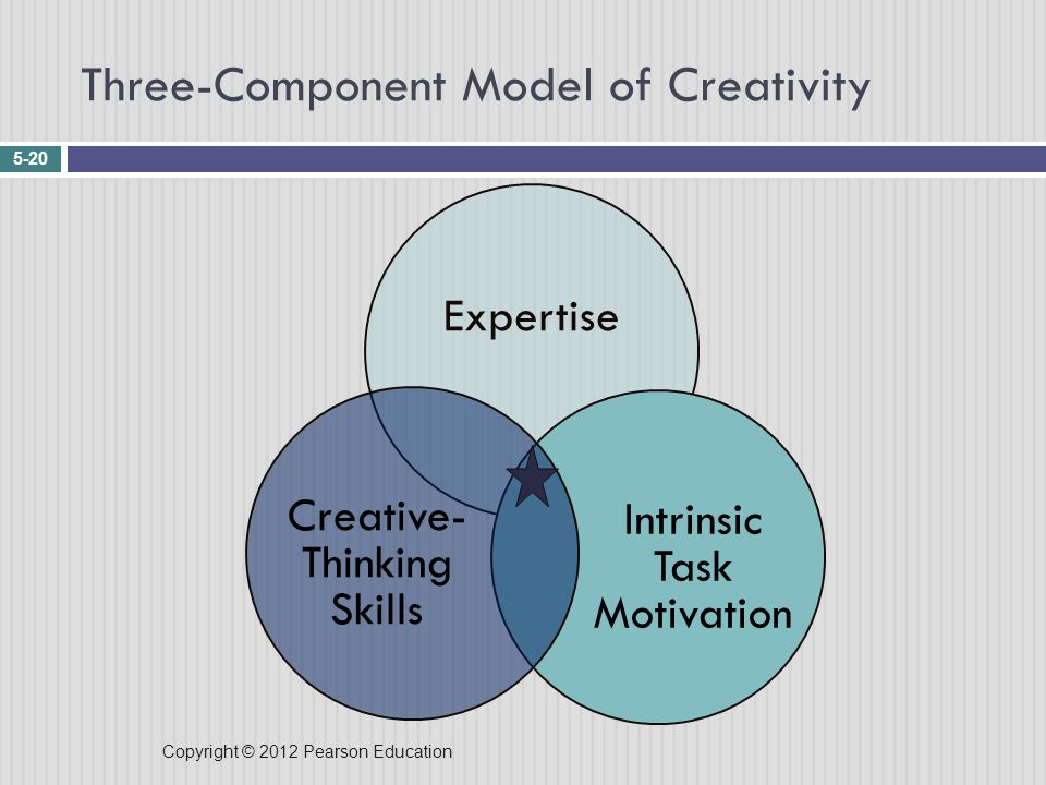 Copyright © 2012 Pearson Education Three-Component Model of Creativity 5-20 Expertise Intrinsic Task Motivation Creative- Thinking Skills