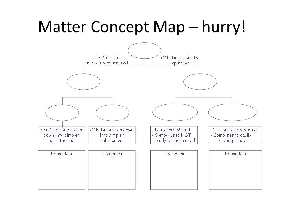 Matter Concept Map – hurry!