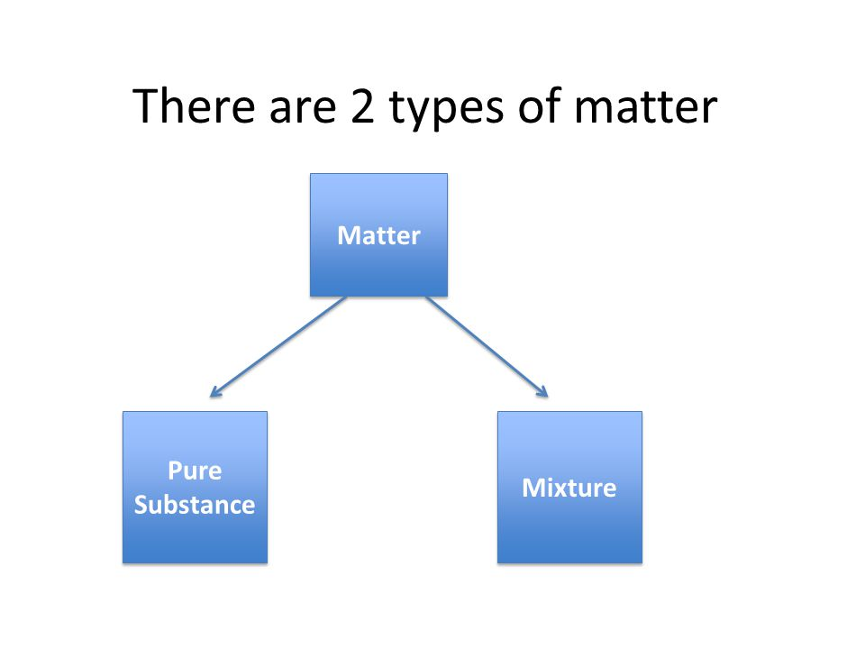 There are 2 types of matter Matter Pure Substance Mixture