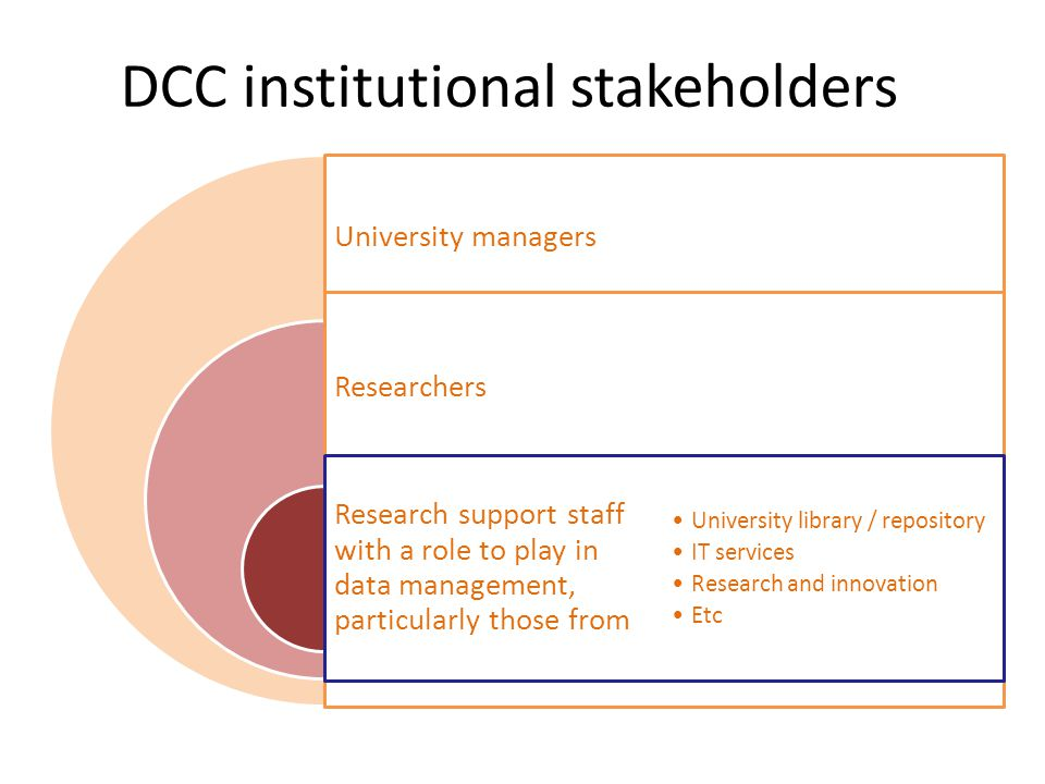 DCC institutional stakeholders University managers Researchers Research support staff with a role to play in data management, particularly those from University library / repository IT services Research and innovation Etc
