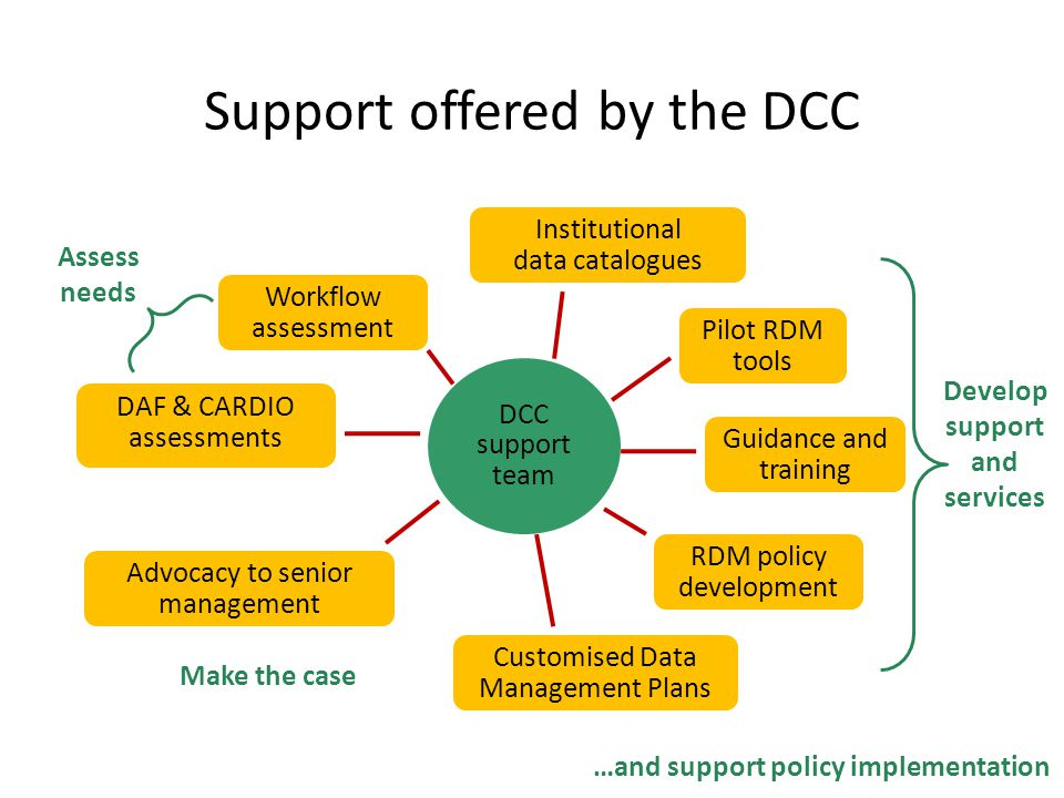 Support offered by the DCC Assess needs Make the case Develop support and services RDM policy development Customised Data Management Plans DAF & CARDIO assessments Guidance and training Workflow assessment DCC support team Advocacy to senior management Institutional data catalogues Pilot RDM tools …and support policy implementation