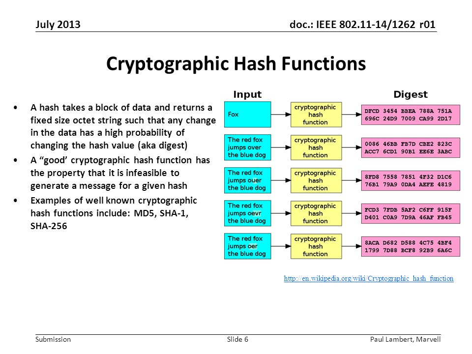 doc.: IEEE 802.11-14/1262 r01 Submission Cryptographic Hash Functions A hash takes a block of data and returns a fixed size octet string such that any change in the data has a high probability of changing the hash value (aka digest) A good' cryptographic hash function has the property that it is infeasible to generate a message for a given hash Examples of well known cryptographic hash functions include: MD5, SHA-1, SHA-256 Paul Lambert, MarvellSlide 6 http://en.wikipedia.org/wiki/Cryptographic_hash_function July 2013