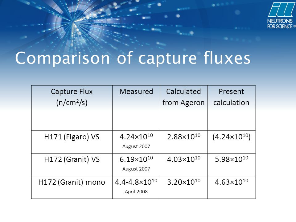 Comparison of capture fluxes Capture Flux (n/cm 2 /s) Measured Calculated from Ageron Present calculation H171 (Figaro) VS 4.24×10 10 August 2007 2.88×10 10 (4.24×10 10 ) H172 (Granit) VS 6.19×10 10 August 2007 4.03×10 10 5.98×10 10 H172 (Granit) mono4.4-4.8×10 10 April 2008 3.20×10 10 4.63×10 10