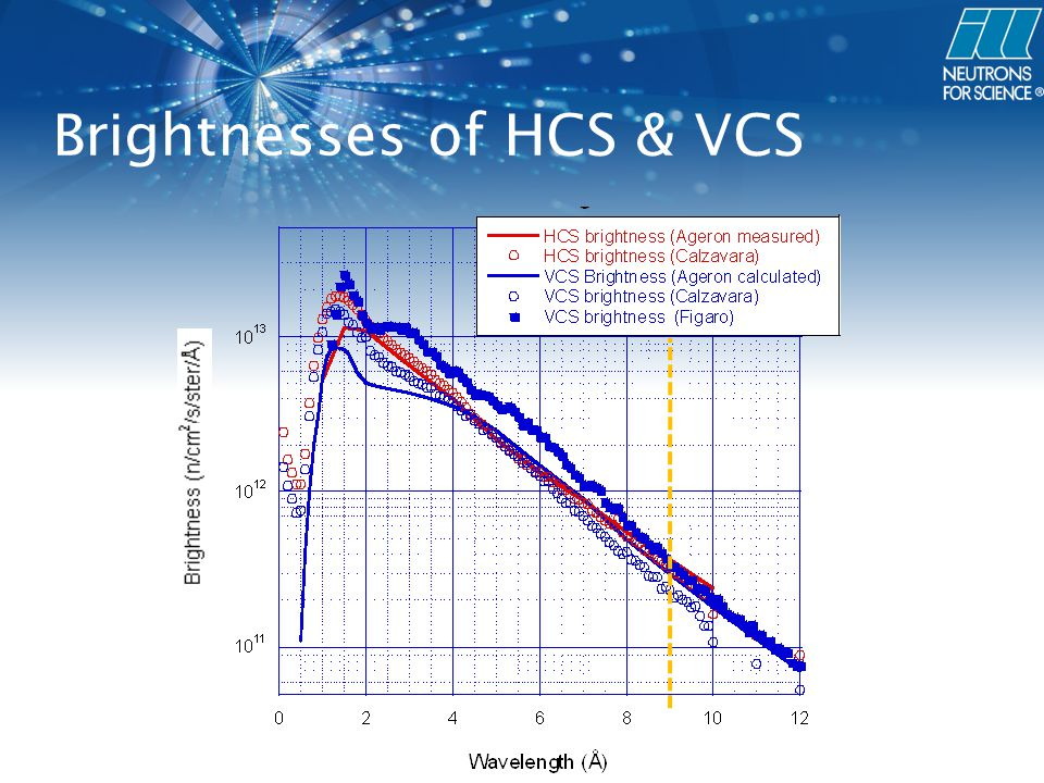 Brightnesses of HCS & VCS