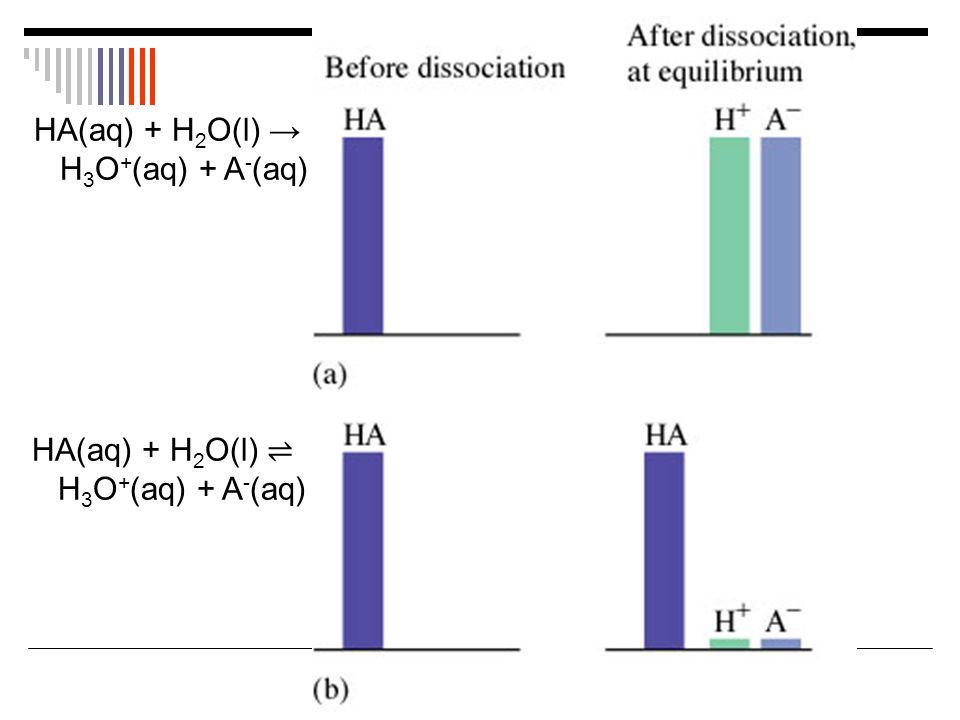 HA(aq) + H 2 O(l) ⇌ H 3 O + (aq) + A - (aq) HA(aq) + H 2 O(l) → H 3 O + (aq) + A - (aq)