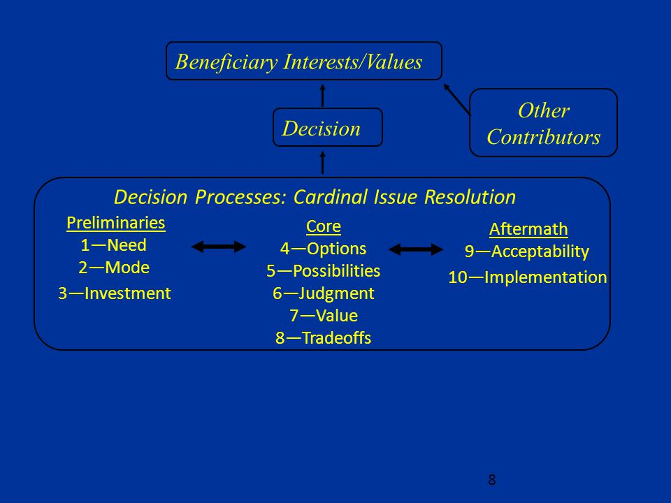 Beneficiary Interests/Values Decision Other Contributors Preliminaries 1—Need 2—Mode 3—Investment Core 4—Options 5—Possibilities 6—Judgment 7—Value 8—Tradeoffs Aftermath 9—Acceptability 10—Implementation Decision Processes: Cardinal Issue Resolution 8