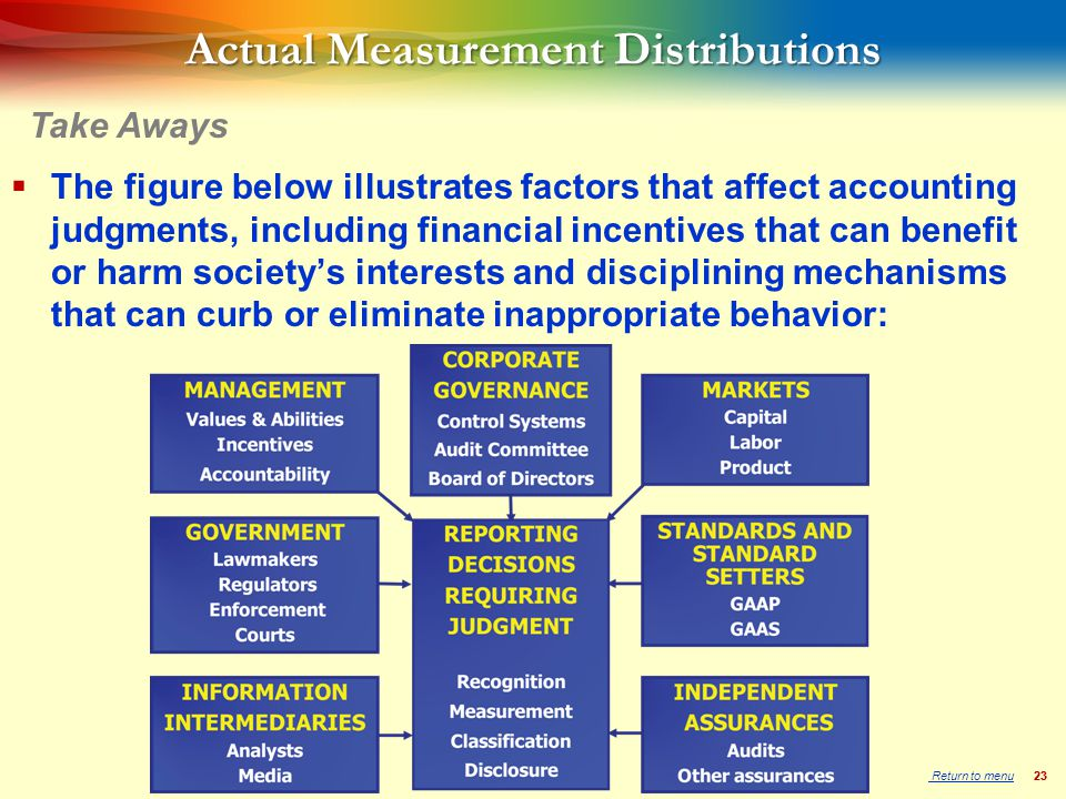 23 Actual Measurement Distributions  The figure below illustrates factors that affect accounting judgments, including financial incentives that can benefit or harm society's interests and disciplining mechanisms that can curb or eliminate inappropriate behavior: Take Aways Return to menu