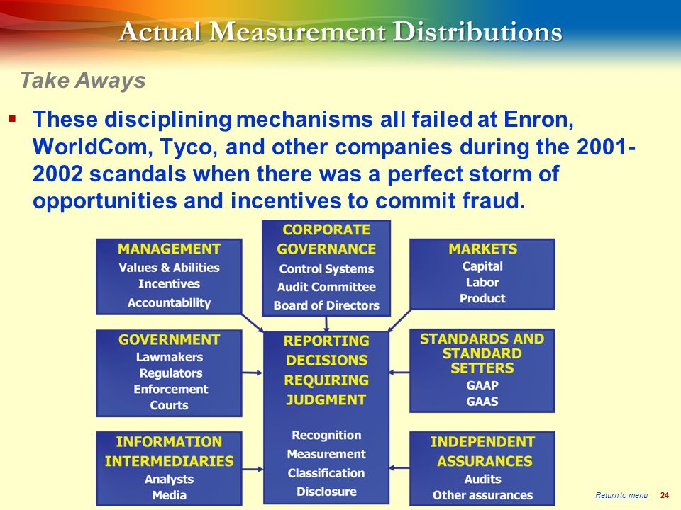 24 Actual Measurement Distributions  These disciplining mechanisms all failed at Enron, WorldCom, Tyco, and other companies during the 2001- 2002 scandals when there was a perfect storm of opportunities and incentives to commit fraud.
