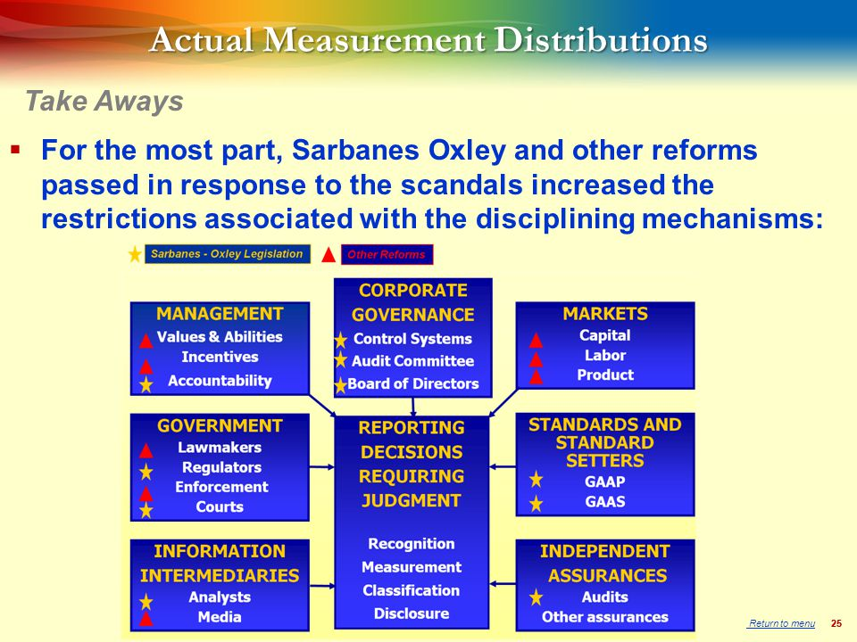 25 Actual Measurement Distributions  For the most part, Sarbanes Oxley and other reforms passed in response to the scandals increased the restrictions associated with the disciplining mechanisms: Take Aways Return to menu