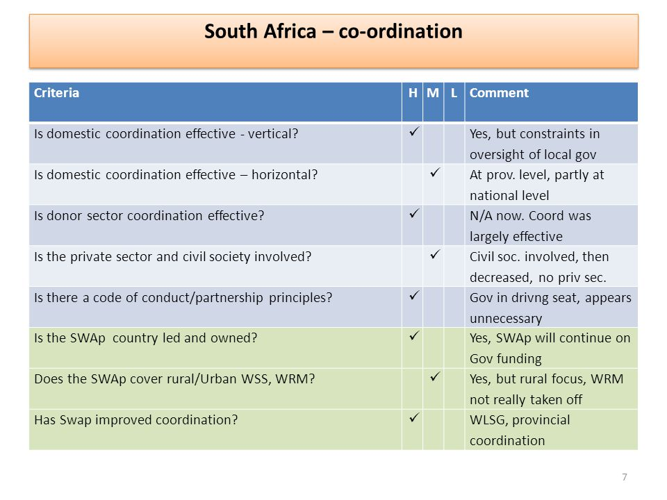 CriteriaHM L Comment Is domestic coordination effective - vertical.