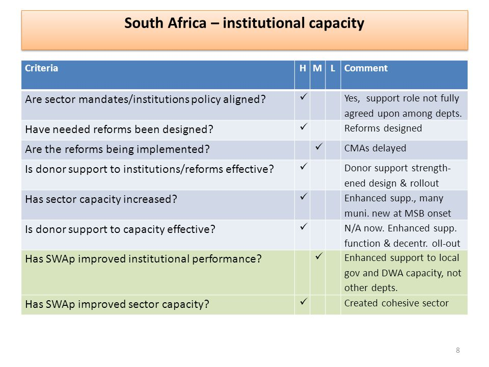 CriteriaHM L Comment Are sector mandates/institutions policy aligned.