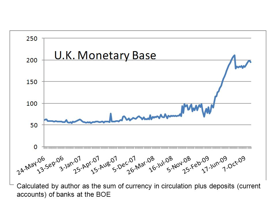 18 Calculated by author as the sum of currency in circulation plus deposits (current accounts) of banks at the BOE
