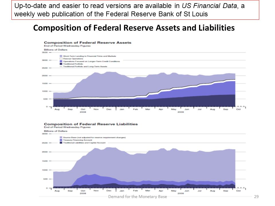 29Demand for the Monetary Base Composition of Federal Reserve Assets and Liabilities Up-to-date and easier to read versions are available in US Financial Data, a weekly web publication of the Federal Reserve Bank of St Louis