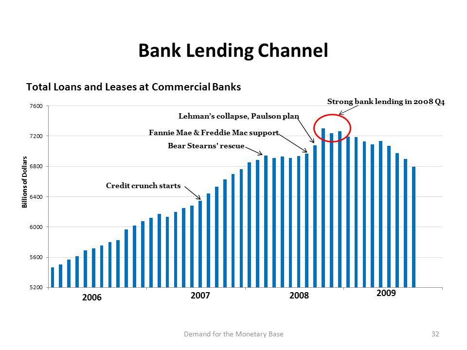 Demand for the Monetary Base32 Bank Lending Channel