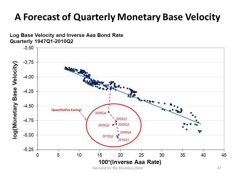 A Forecast of Quarterly Monetary Base Velocity 47Demand for the Monetary Base