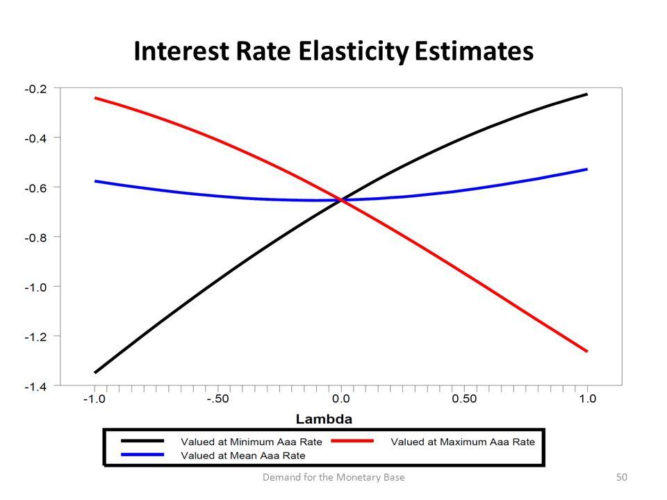 Interest Rate Elasticity Estimates 50Demand for the Monetary Base
