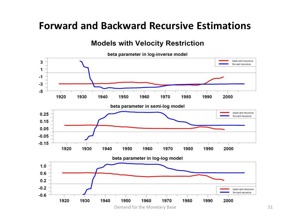 Forward and Backward Recursive Estimations 51Demand for the Monetary Base