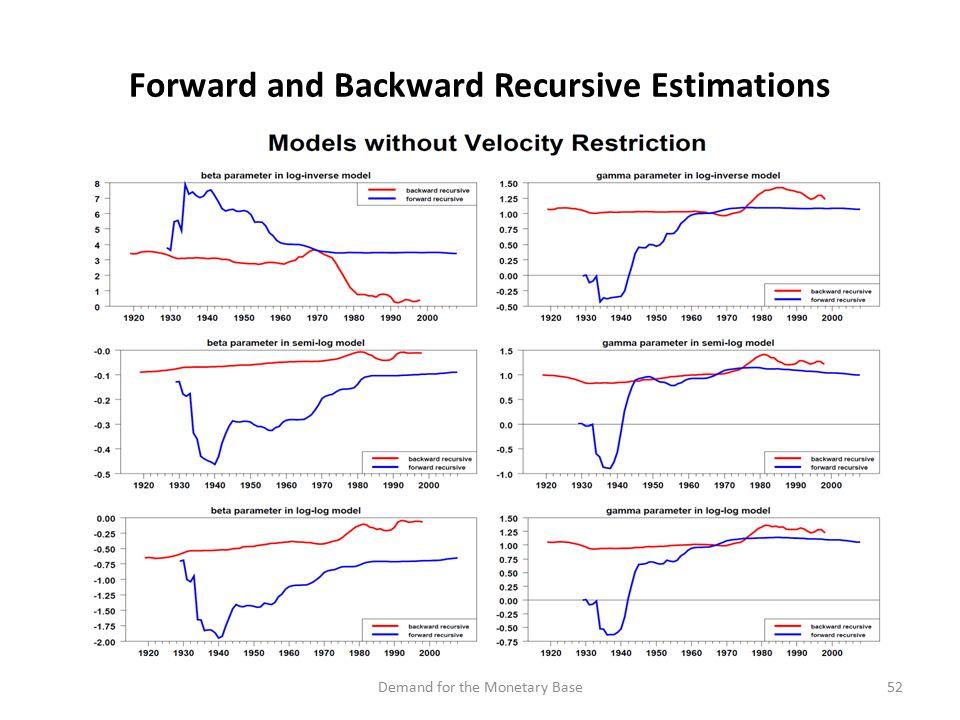 Forward and Backward Recursive Estimations 52Demand for the Monetary Base