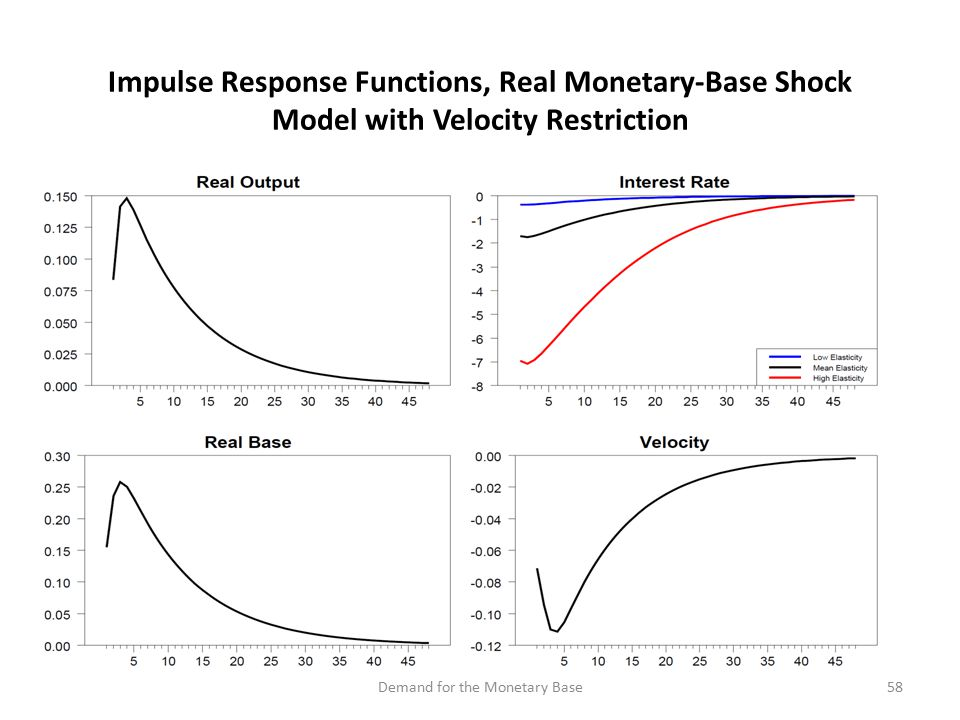 Impulse Response Functions, Real Monetary-Base Shock Model with Velocity Restriction 58Demand for the Monetary Base