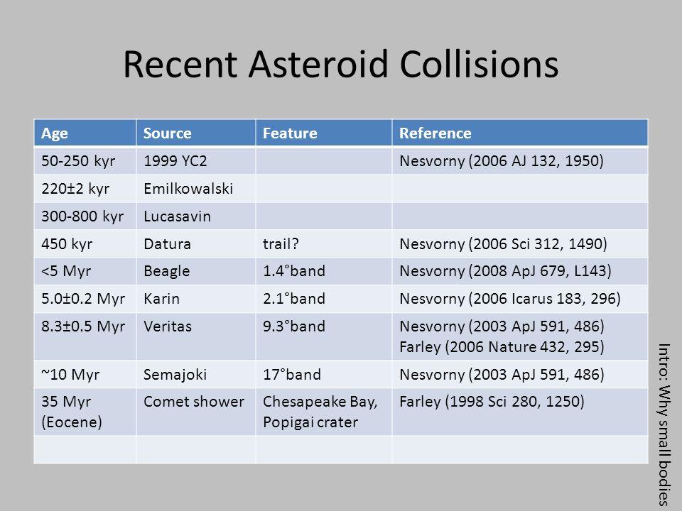 Recent Asteroid Collisions AgeSourceFeatureReference 50-250 kyr1999 YC2Nesvorny (2006 AJ 132, 1950) 220±2 kyrEmilkowalski 300-800 kyrLucasavin 450 kyrDaturatrail?Nesvorny (2006 Sci 312, 1490) <5 MyrBeagle1.4°bandNesvorny (2008 ApJ 679, L143) 5.0±0.2 MyrKarin2.1°bandNesvorny (2006 Icarus 183, 296) 8.3±0.5 MyrVeritas9.3°bandNesvorny (2003 ApJ 591, 486) Farley (2006 Nature 432, 295) ~10 MyrSemajoki17°bandNesvorny (2003 ApJ 591, 486) 35 Myr (Eocene) Comet showerChesapeake Bay, Popigai crater Farley (1998 Sci 280, 1250) Intro: Why small bodies