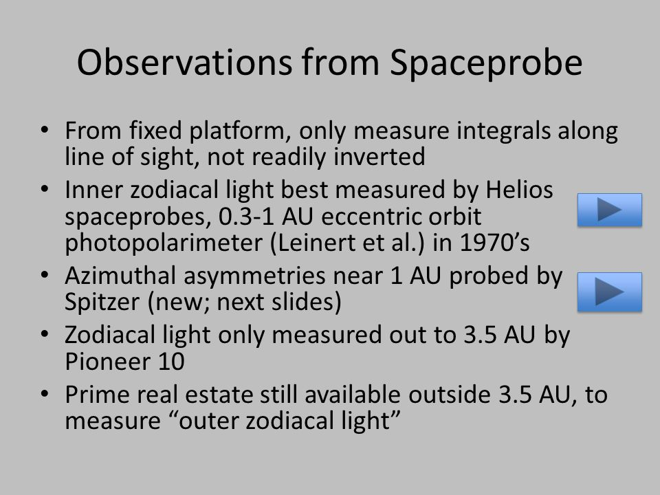 Observations from Spaceprobe From fixed platform, only measure integrals along line of sight, not readily inverted Inner zodiacal light best measured by Helios spaceprobes, 0.3-1 AU eccentric orbit photopolarimeter (Leinert et al.) in 1970's Azimuthal asymmetries near 1 AU probed by Spitzer (new; next slides) Zodiacal light only measured out to 3.5 AU by Pioneer 10 Prime real estate still available outside 3.5 AU, to measure outer zodiacal light