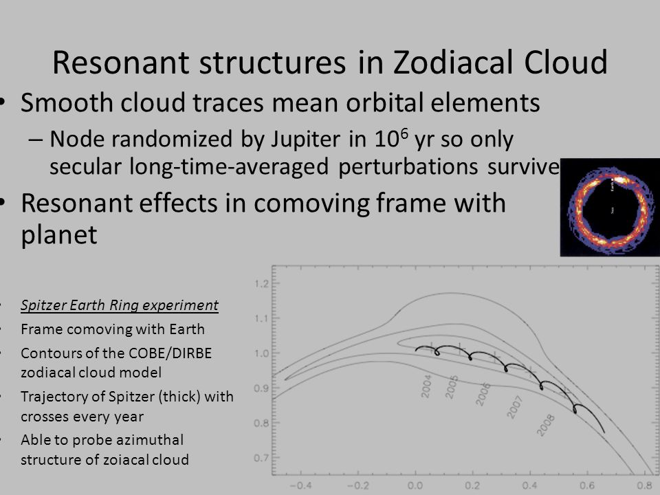 Resonant structures in Zodiacal Cloud Smooth cloud traces mean orbital elements – Node randomized by Jupiter in 10 6 yr so only secular long-time-averaged perturbations survive Resonant effects in comoving frame with planet Spitzer Earth Ring experiment Frame comoving with Earth Contours of the COBE/DIRBE zodiacal cloud model Trajectory of Spitzer (thick) with crosses every year Able to probe azimuthal structure of zoiacal cloud