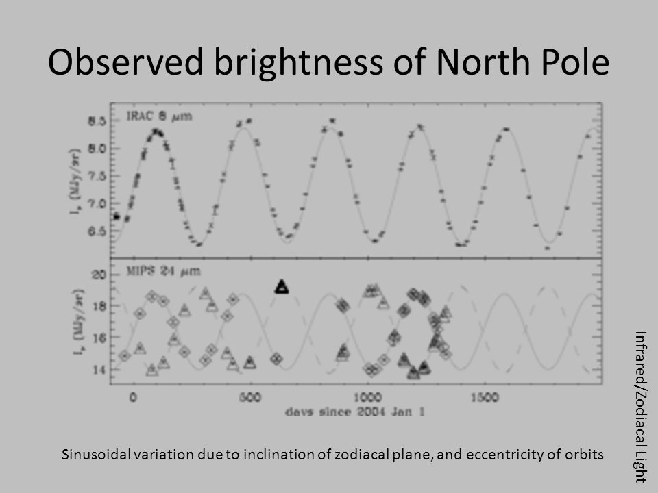 Observed brightness of North Pole Sinusoidal variation due to inclination of zodiacal plane, and eccentricity of orbits Infrared/Zodiacal Light