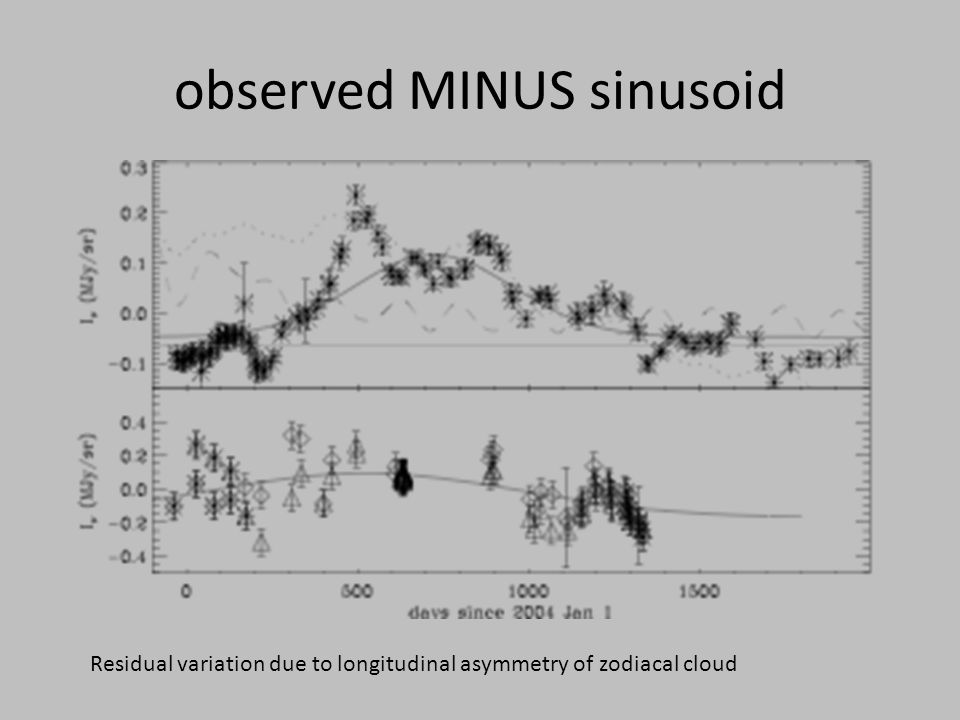 observed MINUS sinusoid Residual variation due to longitudinal asymmetry of zodiacal cloud