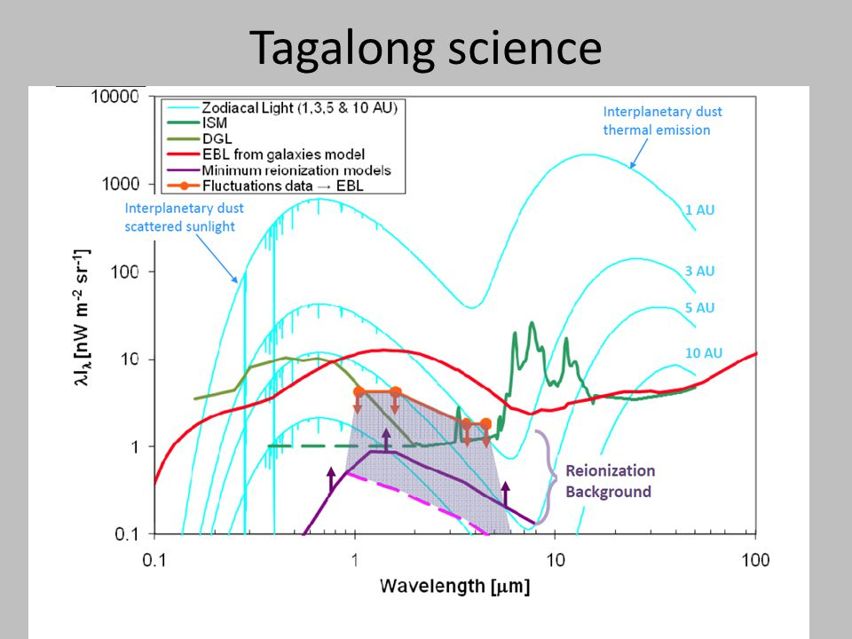 Tagalong science