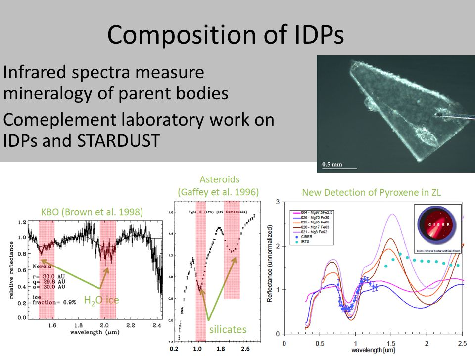 Composition of IDPs Infrared spectra measure mineralogy of parent bodies Comeplement laboratory work on IDPs and STARDUST