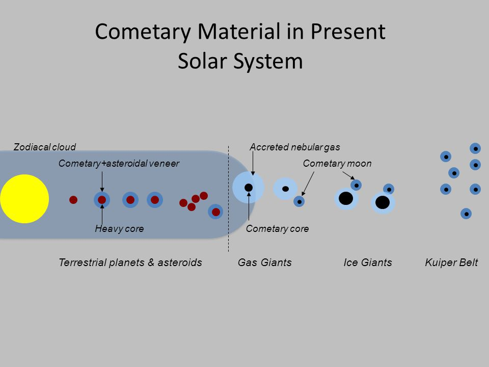 Cometary Material in Present Solar System Terrestrial planets & asteroids Cometary core Accreted nebular gas Cometary+asteroidal veneer Gas Giants Heavy core Kuiper BeltIce Giants Cometary moon Zodiacal cloud