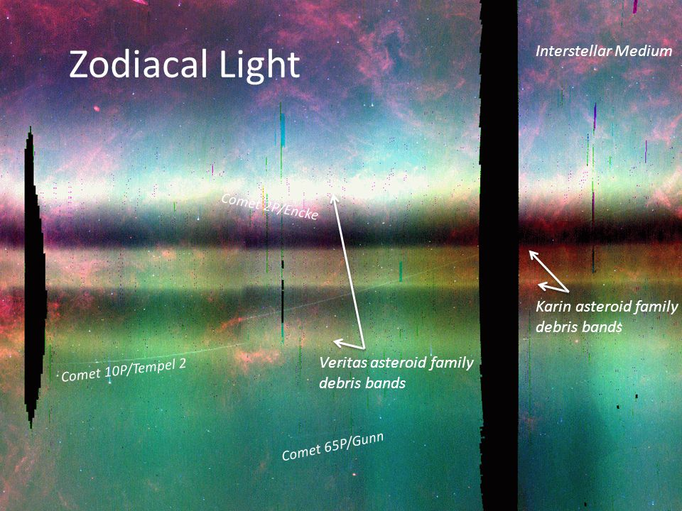 Infrared Zodiacal Light (view from 1 AU) dominates sky brightness from 1 to 100 microns Structures include bands, warp, terrestrial anisotropy From width of the zodiacal cloud, >90% Jupiter family comets (Nesvorny et al 2009)