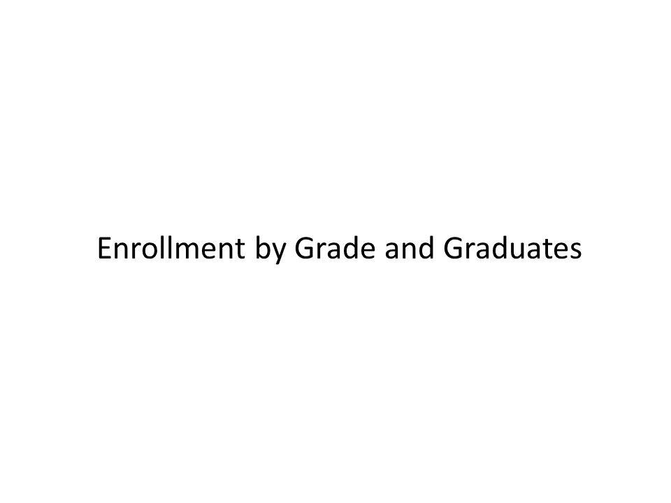Enrollment by Grade and Graduates