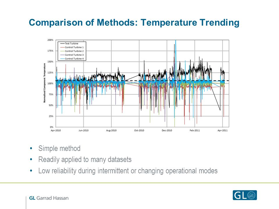 Comparison of Methods: Temperature Trending Simple method Readily applied to many datasets Low reliability during intermittent or changing operational modes