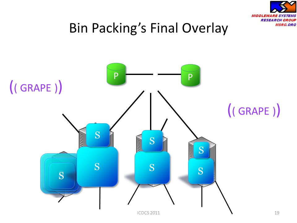 MIDDLEWARE SYSTEMS RESEARCH GROUP MSRG.ORG Bin Packing's Final Overlay 19 S S S S S S S S S S S S S S S S S S P P P P ( ( GRAPE ) ) ( ( GRAPE ) ) ICDCS 2011