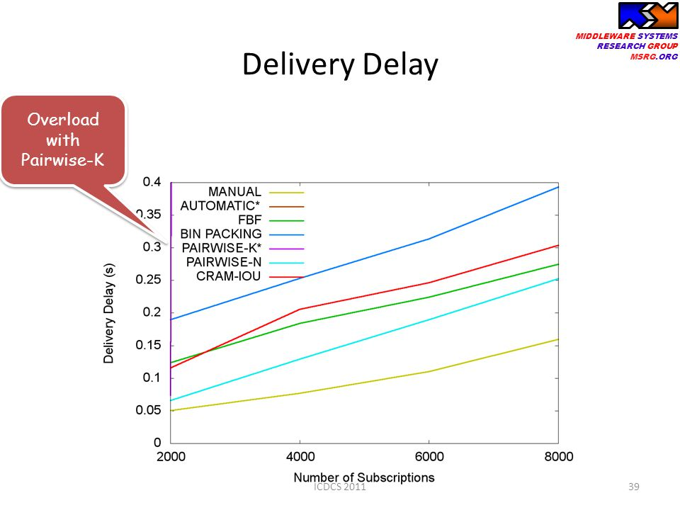 MIDDLEWARE SYSTEMS RESEARCH GROUP MSRG.ORG Delivery Delay 39 Overload with Pairwise-K ICDCS 2011