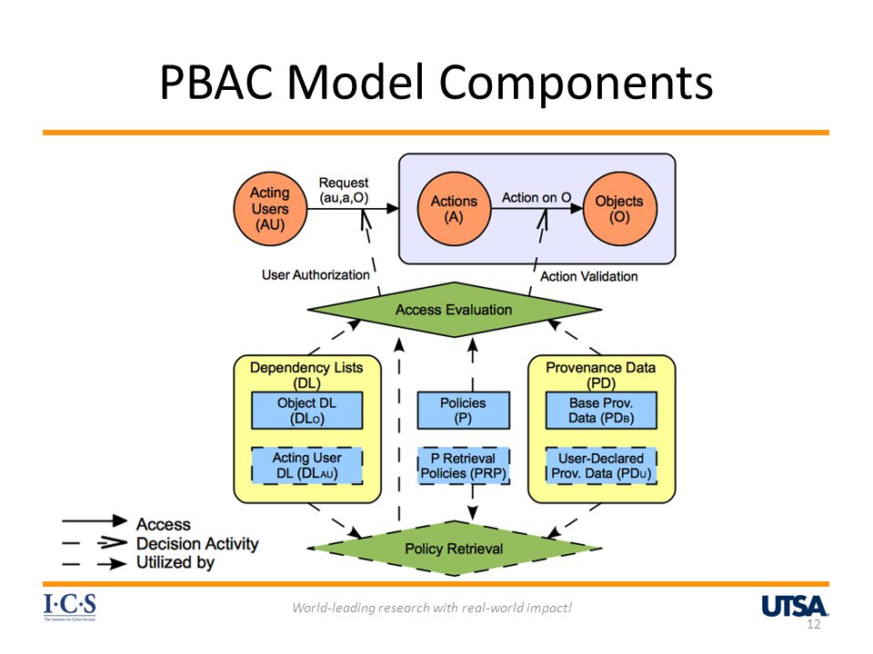PBAC Model Components 12 World-leading research with real-world impact!