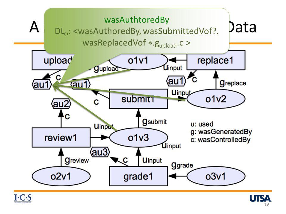 A Sample Base Provenance Data 19 wasAuthtoredBy DL O : wasAuthtoredBy DL O :