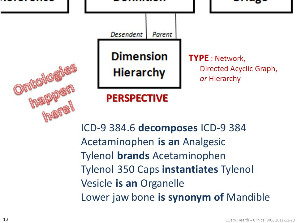 Query Health – Clinical WG, 2011-12-20 PERSPECTIVE TYPE : Network, Directed Acyclic Graph, or Hierarchy ICD-9 384.6 decomposes ICD-9 384 Acetaminophen