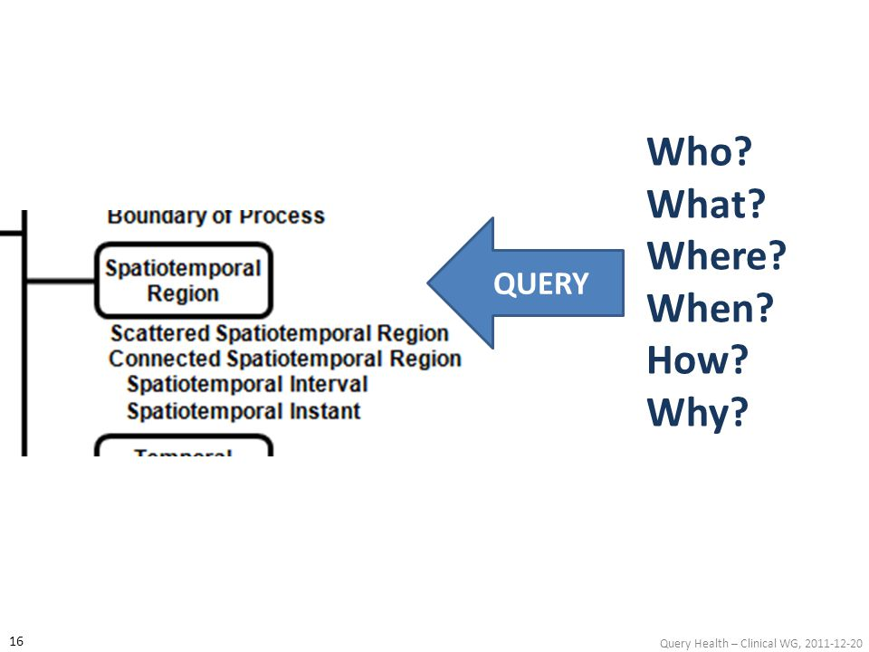 Query Health – Clinical WG, 2011-12-20 Who? What? Where? When? How? Why? QUERY 16