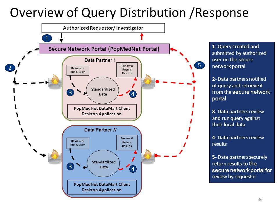 Overview of Query Distribution /Response 36 Secure Network Portal (PopMedNet Portal) 2 1 5 Authorized Requestor/ Investigator 4 3 Review & Run Query R