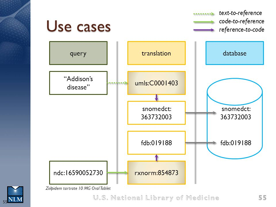 "Use cases ""Addison's disease"" translationquerydatabase ndc:16590052730 umls:C0001403 fdb:019188 rxnorm:854873 snomedct: 363732003 text-to-reference co"