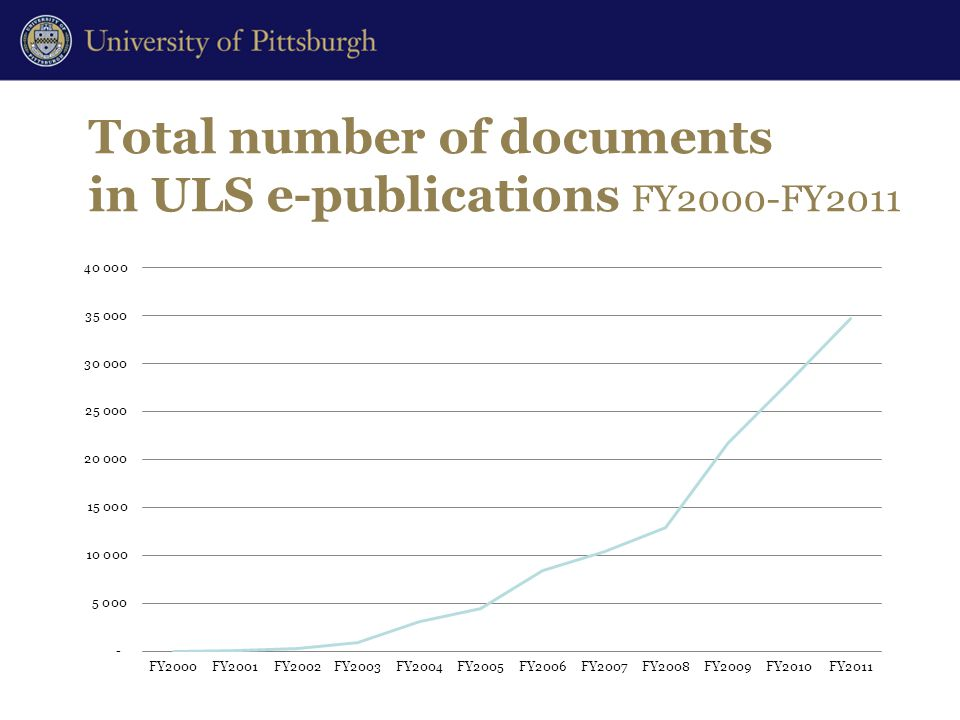 Total number of documents in ULS e-publications FY2000-FY2011